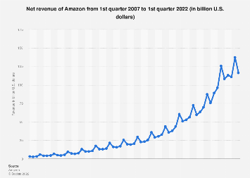 Amazon: quarterly net revenue 2007-2017