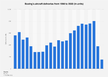 Boeing's aircraft deliveries 1998-2017
