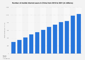 Number of mobile internet users in China from 2007 to 2017