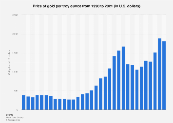 Price of gold per troy ounce 1990-2017