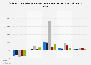 Outbound tourism visitor growth worldwide 2008-2019, by region