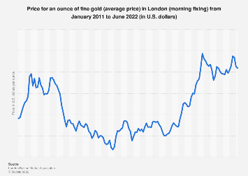 Price for an ounce of fine gold - London Fixing 2017-2018