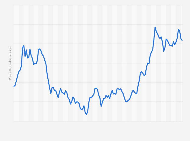 Monthly Gold Price London Morning Fixing 2020 2021 Statista