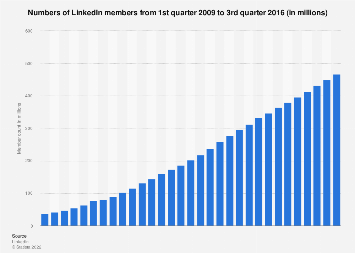 Numbers of LinkedIn members 2009-2016