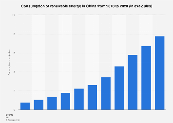 Renewable energy consumption China 2017