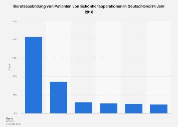 Berufsausbildung von Patienten von Schönheitsoperationen in Deutschland 2018