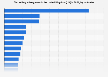 Best selling video games in the United Kingdom (UK) H1 2017