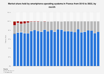 Market share held by smartphone operating systems in France 2013-2018, by month