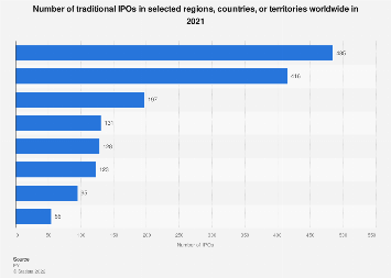 Leading countries by number of IPOs 2018