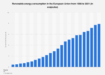 European Union - renewable energy consumption 1998-2016