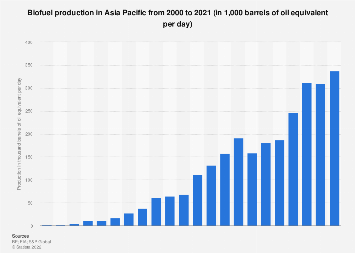 Biofuels - production in Asia Pacific 2000-2018