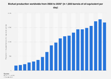 Biofuels - production worldwide 2000-2017