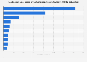 Global biofuel production by select country 2017