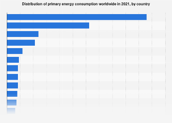 Countries with the largest share of primary energy consumption 2016