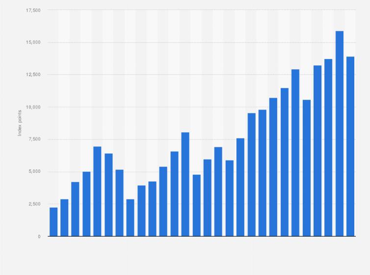 DAX annual performance 1996-2018   Statista