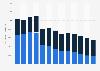 BHP Billiton's coal production 2008-2018