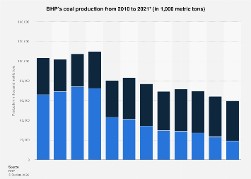 BHP Billiton's coal production 2008-2017