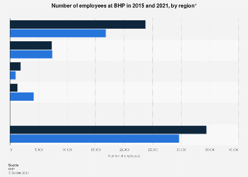 BHP Billiton's number of employees by region 2012-2017