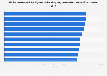 Worldwide online retail rate 2017, by country