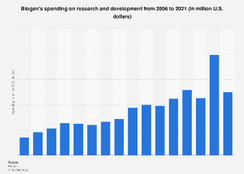 Biogen Idec's spending on research and development 2006-2017