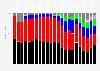 Ergebnisse der Nationalratswahlen in Österreich bis 2017
