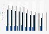 Personalbestand von Clifford Chance in Deutschland bis 2017/2018