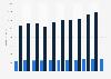 Pro-Kopf-Umsatz von Linklaters bis 2018/2019