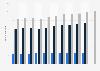 Personalbestand von Linklaters in Deutschland bis 2018/2019