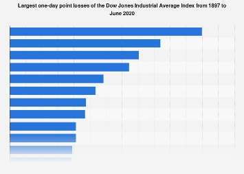 Largest point losses of the Dow Jones Index 2017