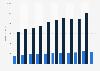 Pro-Kopf-Umsatz von Noerr bis 2017/2018