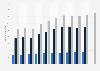 Personalbestand von Noerr in Deutschland bis 2018/2019