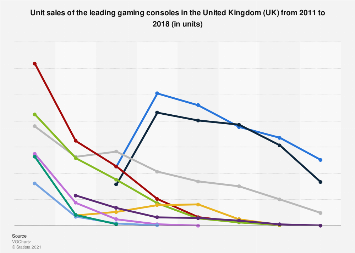 Leading gaming consoles: annual unit sales in the United Kingdom (UK) 2011-2017
