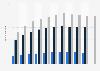Personalbestand von Allen & Overy in Deutschland bis 2017/2018