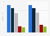Umsätze der Anbieter von Collaboration-Software in Deutschland 2012