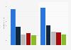 Umsätze der Anbieter von Collaboration-Software weltweit 2012