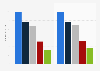 Umsätze der Anbieter von Collaboration-Software in EMEA 2012