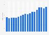 Umsatz von CeWe bis 2018