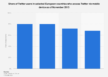 Mobile Twitter usage in selected European countries 2013