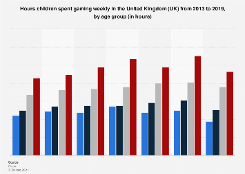 Time children spend gaming weekly in the United Kingdom (UK) 2013-2017, by age