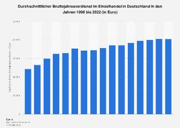 Bruttojahresverdienst im Einzelhandel in Deutschland bis 2017