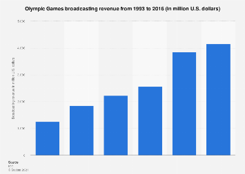 Olympic Games - broadcasting revenue 1993-2016