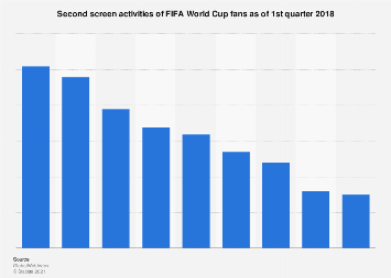 FIFA World Cup: simultaneous second screen usage 2018