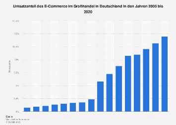 Umsatzanteil des eCommerce im Großhandel in Deutschland bis 2016