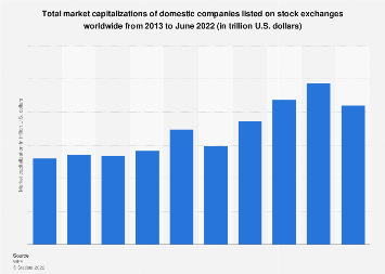 Domestic equity market capitalization worldwide 2013-2017