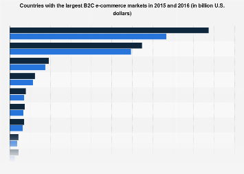 Worldwide largest B2C e-commerce markets in 2015-2016