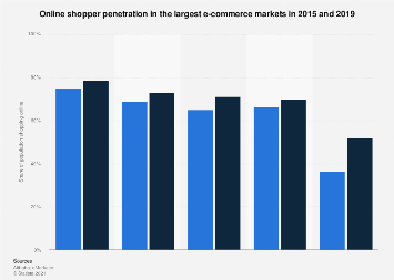Leading online retail markets ranked by online shopper reach 2015-2019