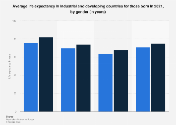 Life expectancy in industrial and developing countries in 2017