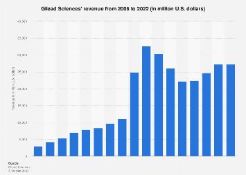 Gilead Sciences' revenue and net income 2006-2016