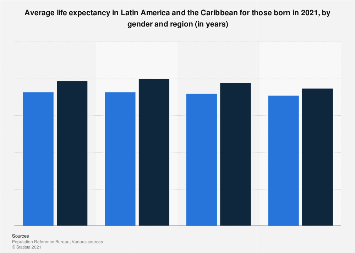Life expectancy in Latin America and the Caribbean in 2017