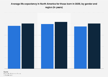 Life expectancy in North America 2019